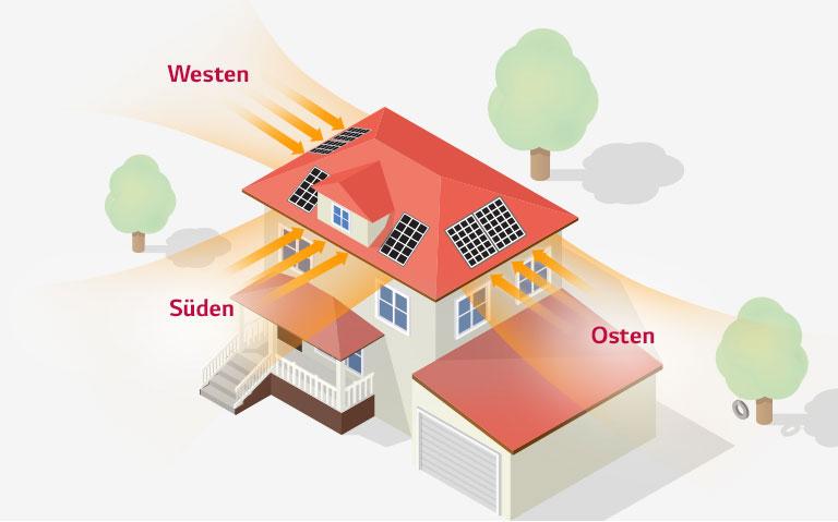 Sonne strahlt in ein Haus